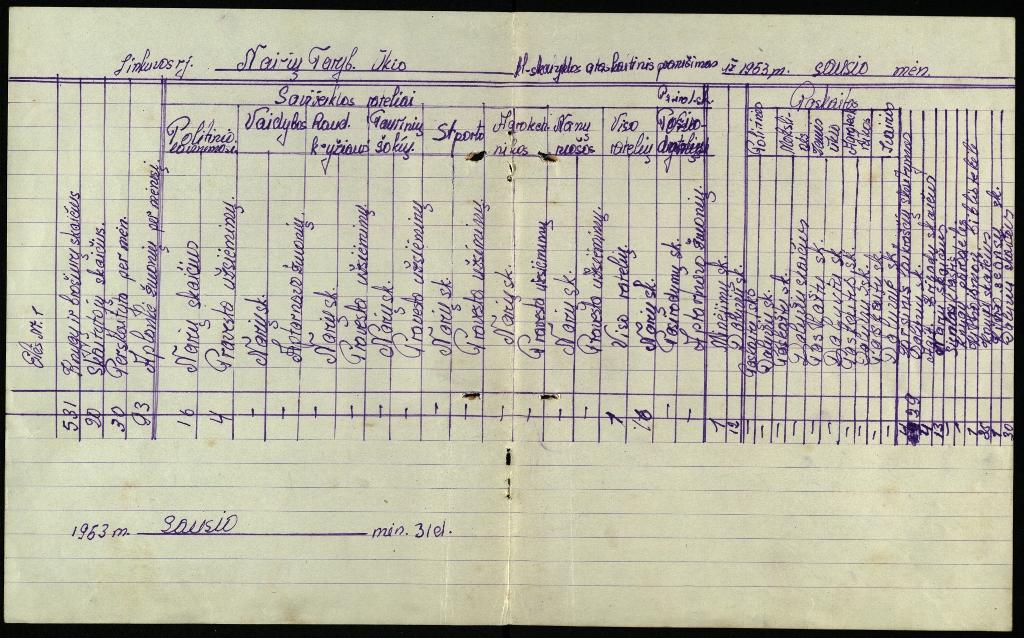 Linkuvos r. Nairių Tarybinio ūkio klubo-skaityklos ataskaitinis pranešimas, 1953 m. sausio mėn.