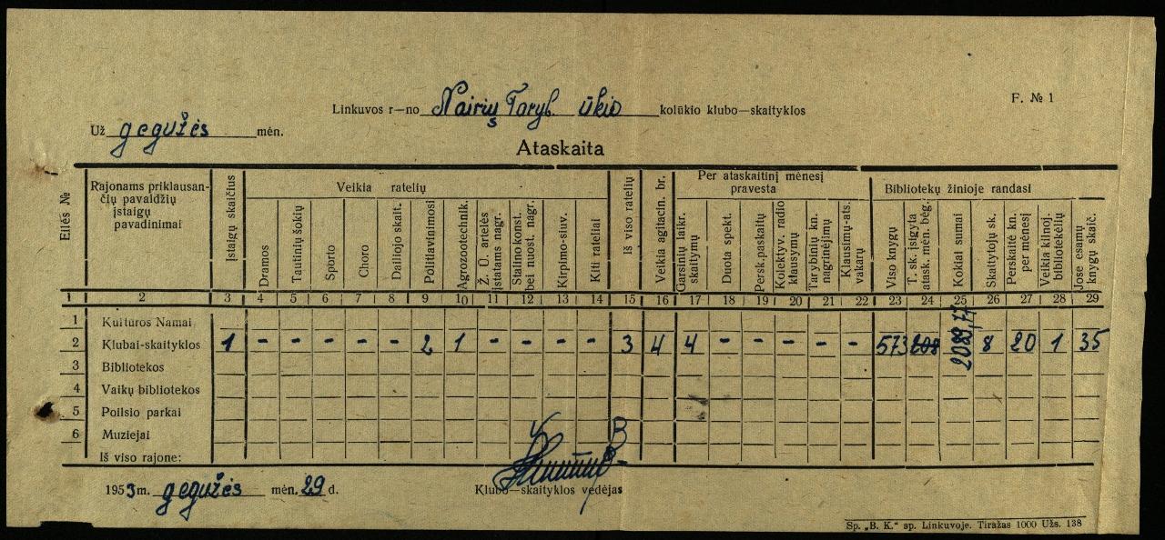 Linkuvos r. Nairių Tarybinio ūkio klubo-skaityklos ataskaita, 1953 m. gegužės mėn.