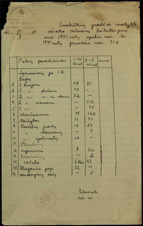Šunkiškių pradžios mokyklos 1941 metų raštinės prekių sąrašas