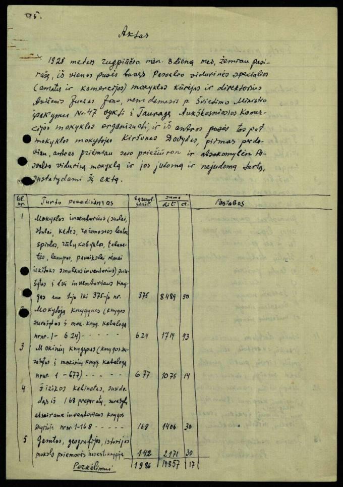 AKTAS. Pasvalio vidurinės mokyklos ir jos judamojo ir nejudamojo turto 1925 m. rugpjūčio m. 8 d. surašytas perdavimo-priėmimo aktas