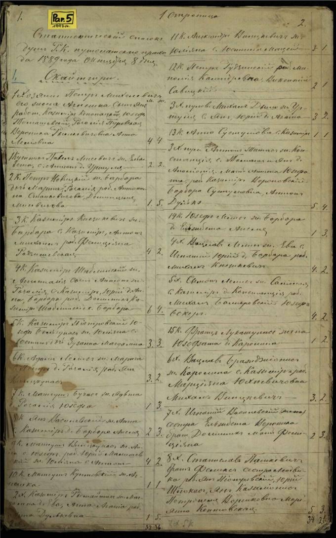 Pušaloto Romos katalikų bažnyčios 1889 metų parapijiečių sąrašas