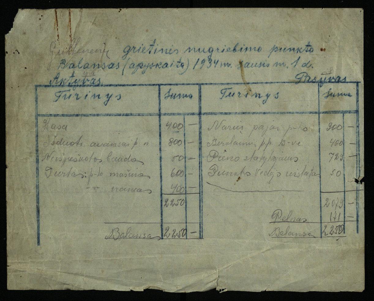 Biržų apskrities Krinčino valsčiaus Gulbinėnų kaimo grietinės nugriebimo punkto balansas, 1934 m.