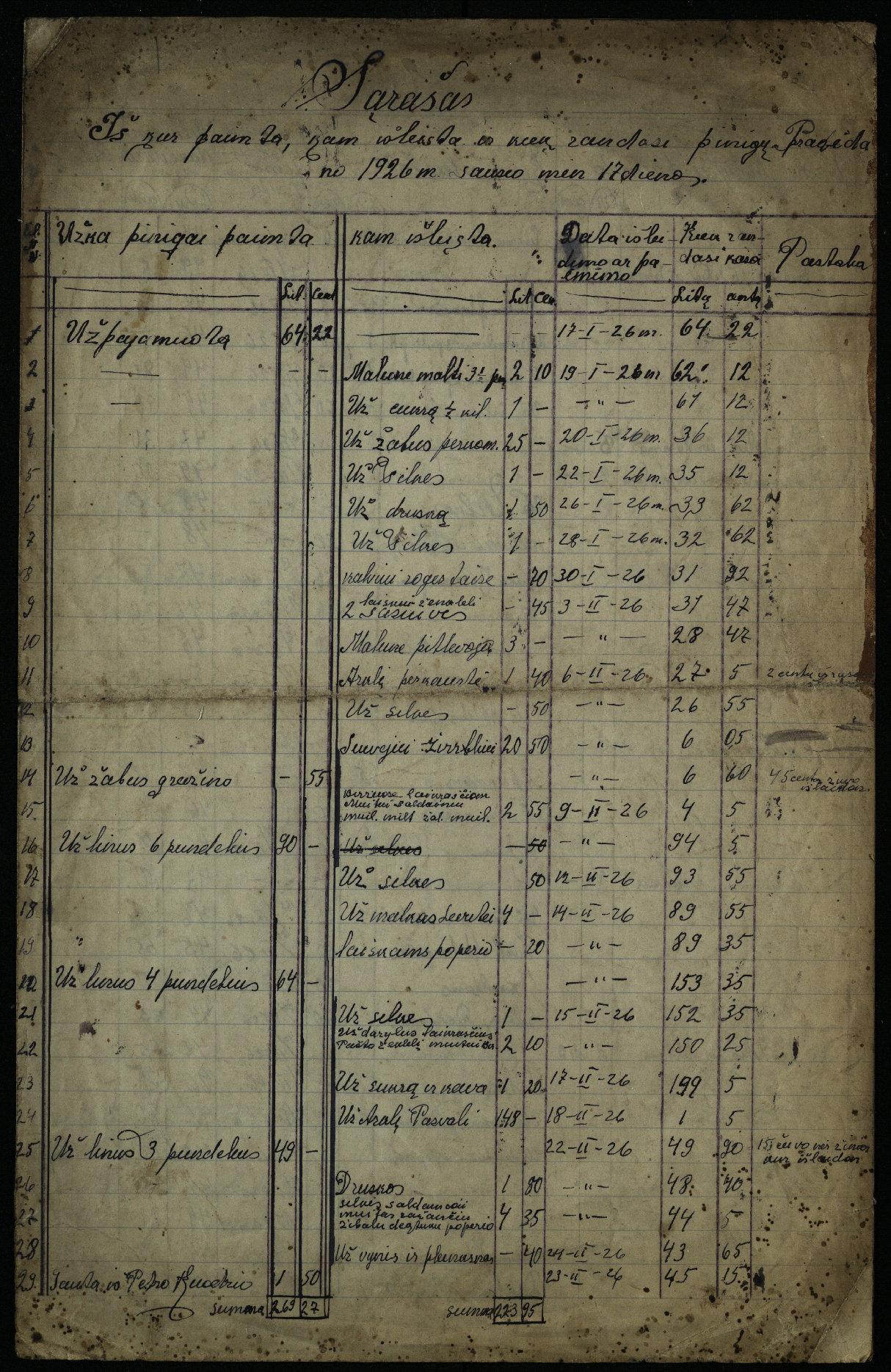 Išlaidų ir pajamų sąrašas, 1926 m.