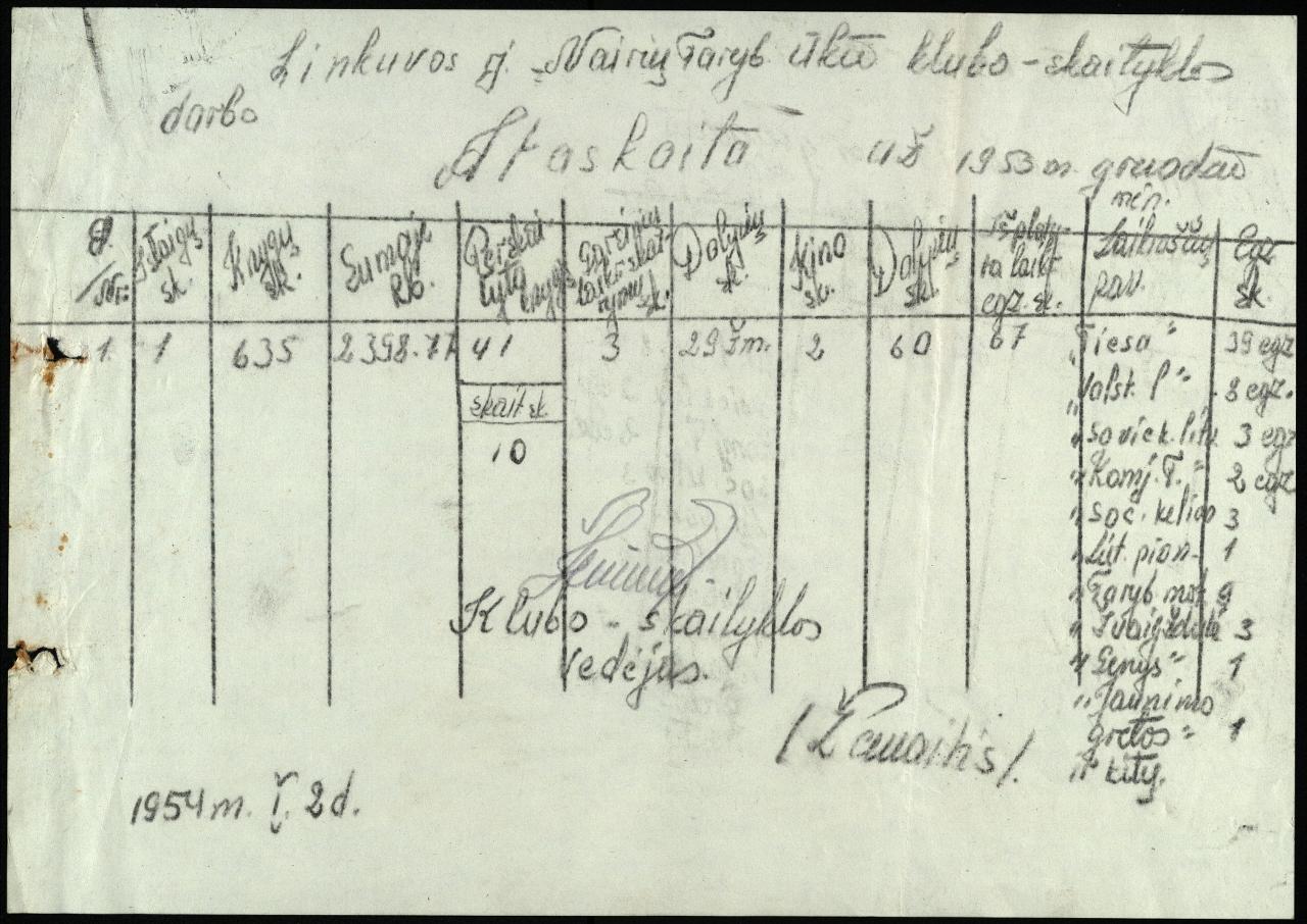 Linkuvos r. Nairių Tarybinio ūkio klubo-skaityklos darbo ataskaita (statistinė), 1953 m. gruodžio mėn.
